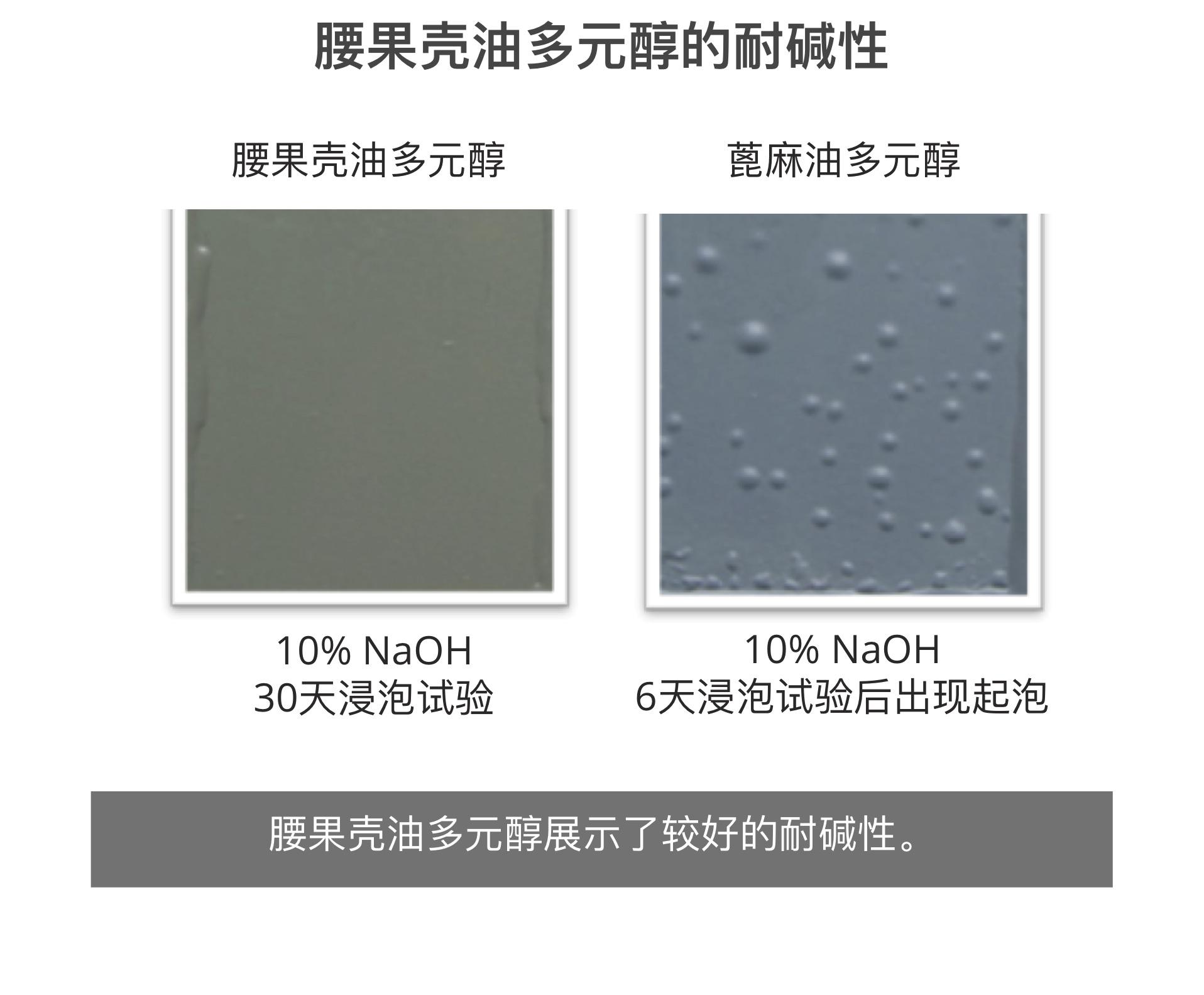 腰果壳油多元醇展示了较好的耐碱性。