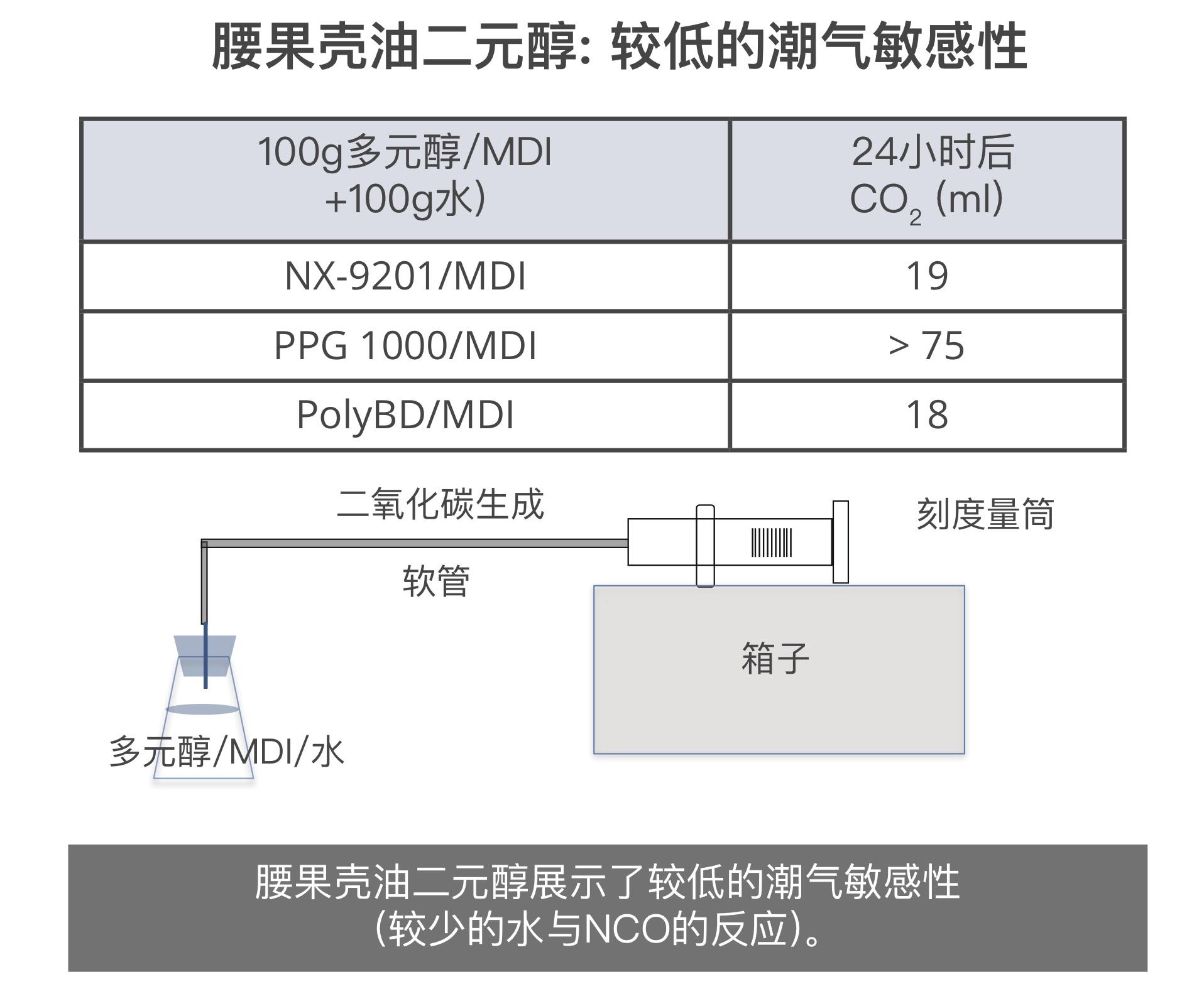 腰果壳油二元醇展示了较低的潮气敏感性,较少的水与NCO反应。