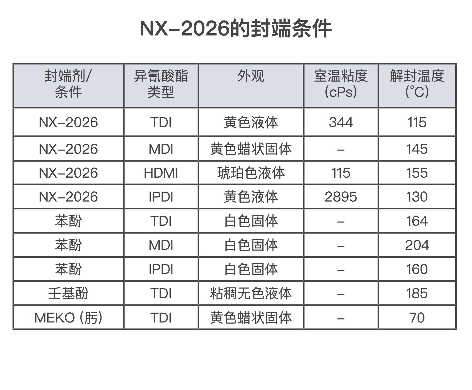 NX-2026与各种异氰酸酯搭配的解封温度