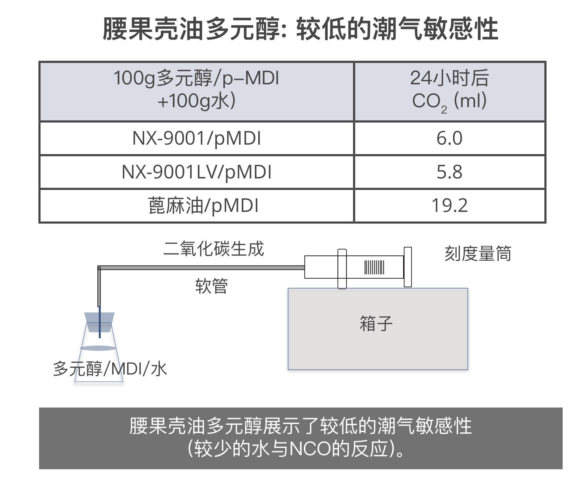 腰果壳油多元醇展示了较低的潮气敏感性,较低的水和NCO反应。