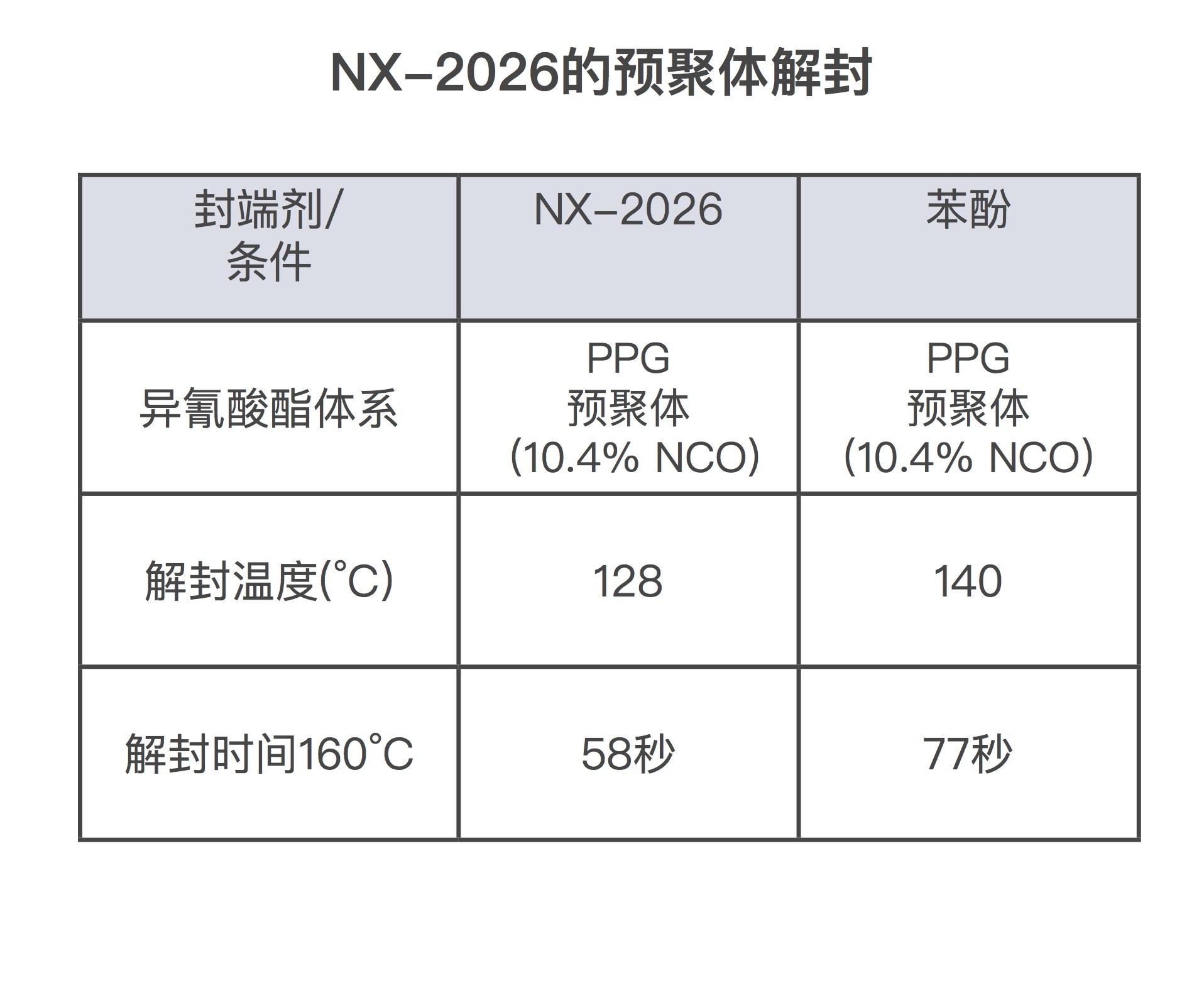 基于NX-2026的预聚体具有较低的解封温度
